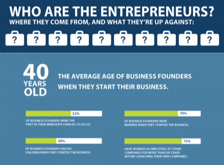 who-are-entrepreneurs